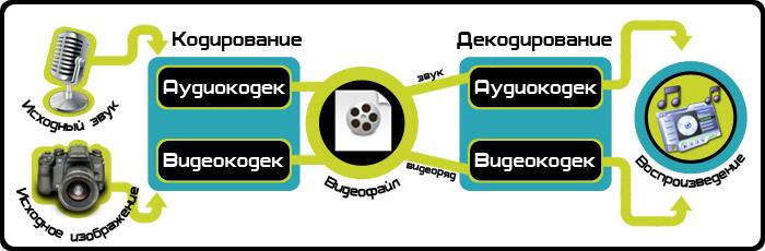 Как работают аудио- и видеокодеки