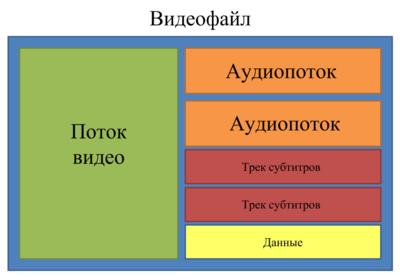 Кодек Для Формата Флв